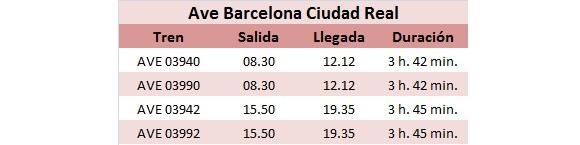 Horarios Ave Barcelona Ciudad Real